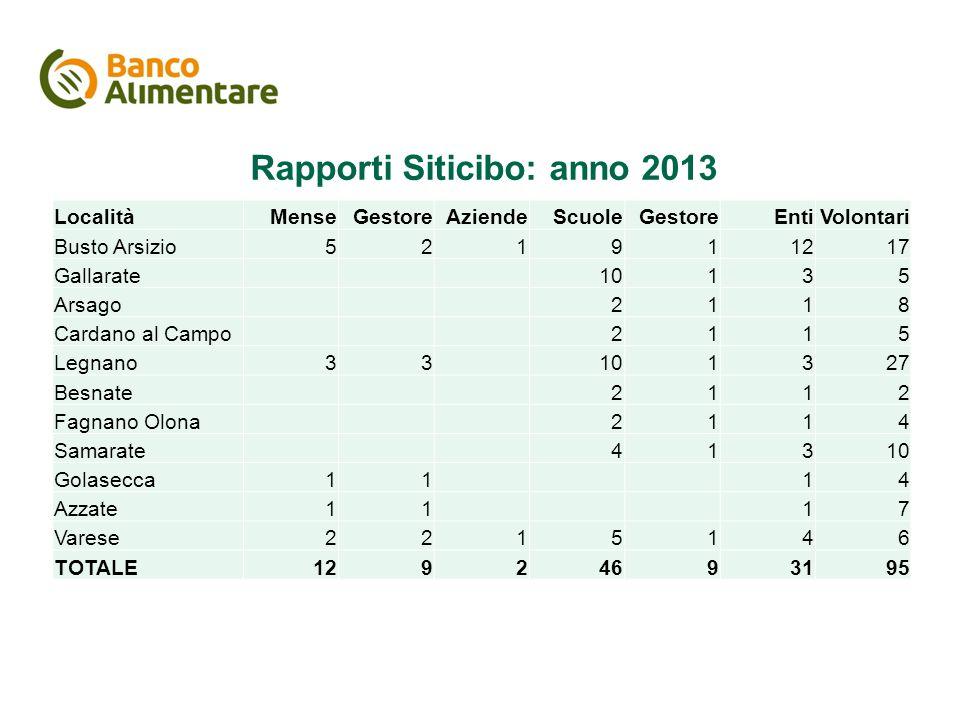 Rapporti Siticibo: anno 2013