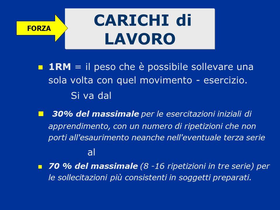 CARICHI di LAVORO FORZA. 1RM = il peso che è possibile sollevare una sola volta con quel movimento - esercizio.