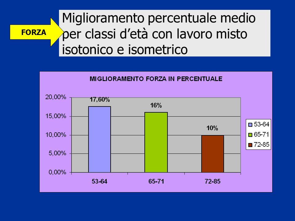 Miglioramento percentuale medio per classi d'età con lavoro misto isotonico e isometrico