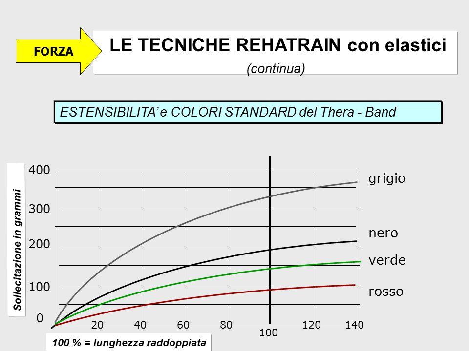 LE TECNICHE REHATRAIN con elastici (continua)