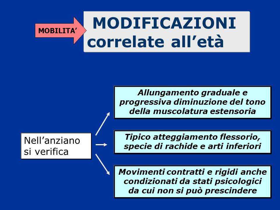 MODIFICAZIONI correlate all'età