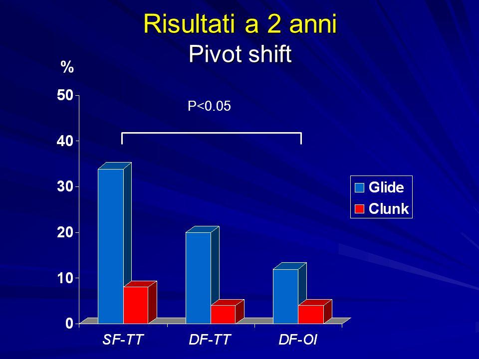 Risultati a 2 anni Pivot shift % P<0.05