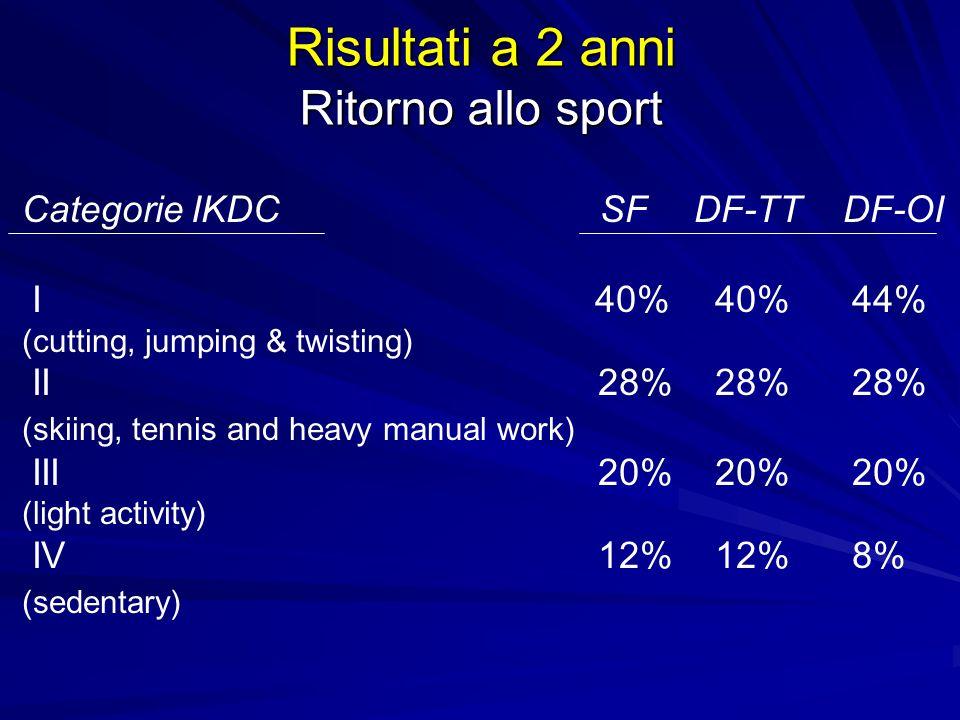 Risultati a 2 anni Ritorno allo sport Categorie IKDC SF DF-TT DF-OI