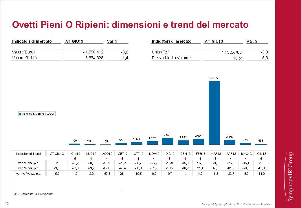 Ovetti Pieni O Ripieni: dimensioni e trend del mercato