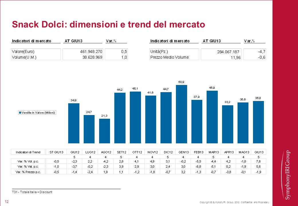 Snack Dolci: dimensioni e trend del mercato