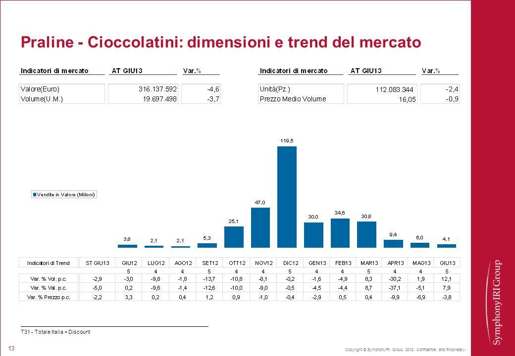 Praline - Cioccolatini: dimensioni e trend del mercato