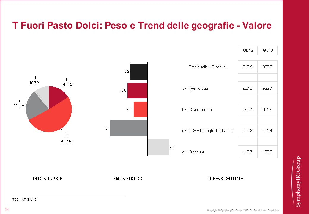 T Fuori Pasto Dolci: Peso e Trend delle geografie - Valore