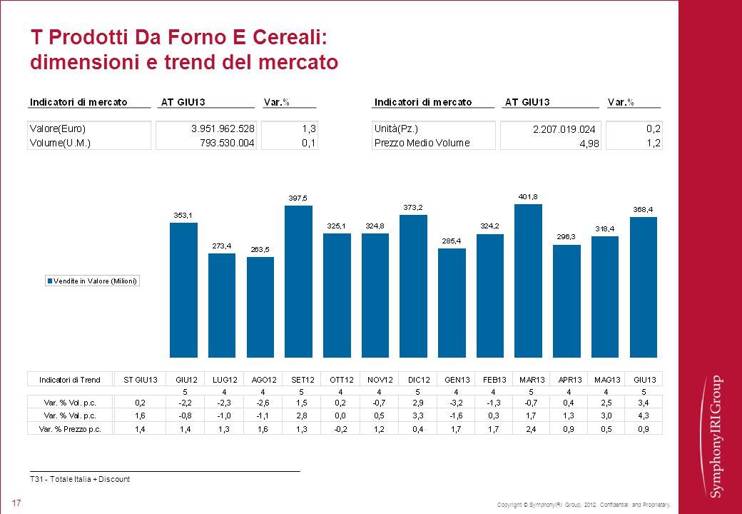 T Prodotti Da Forno E Cereali: dimensioni e trend del mercato