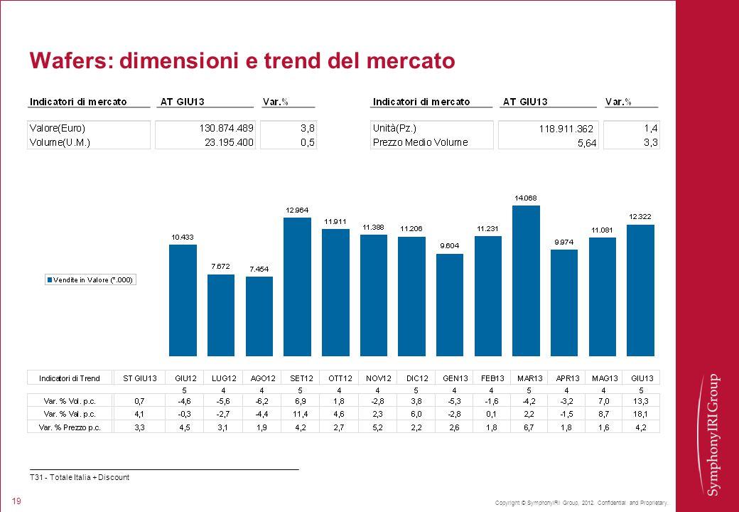 Wafers: dimensioni e trend del mercato