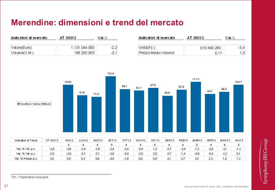 Merendine: dimensioni e trend del mercato