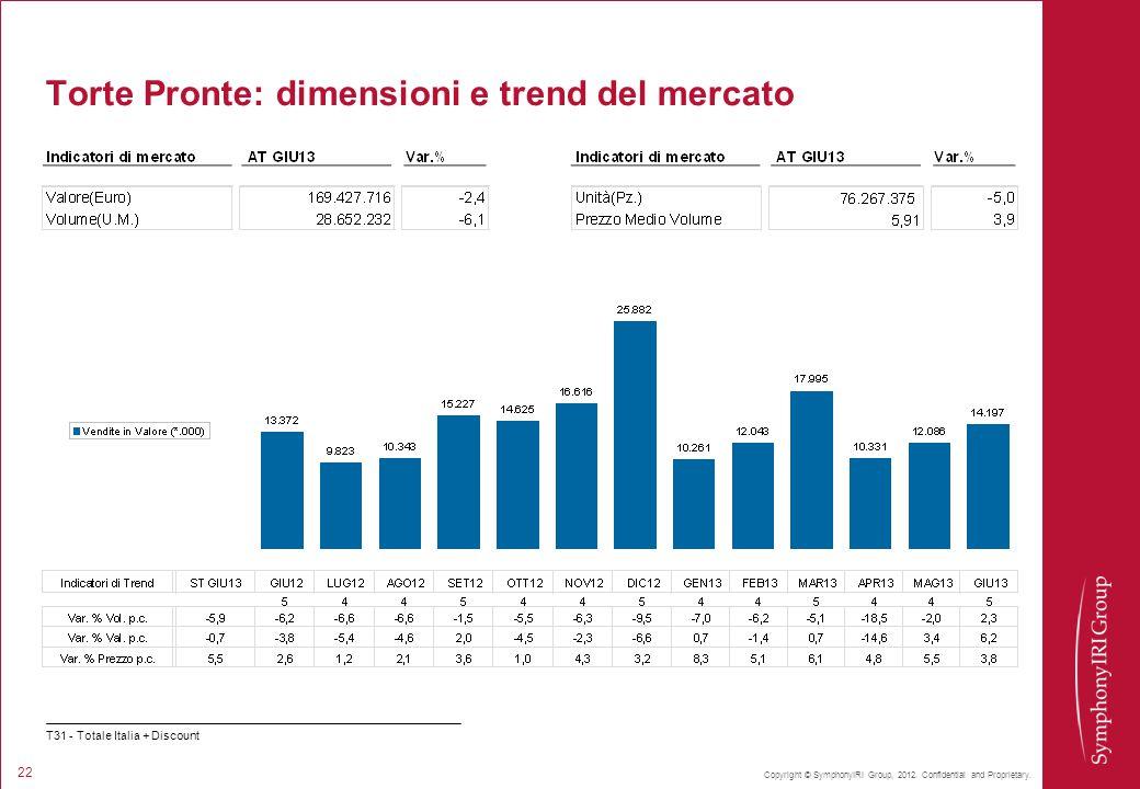 Torte Pronte: dimensioni e trend del mercato
