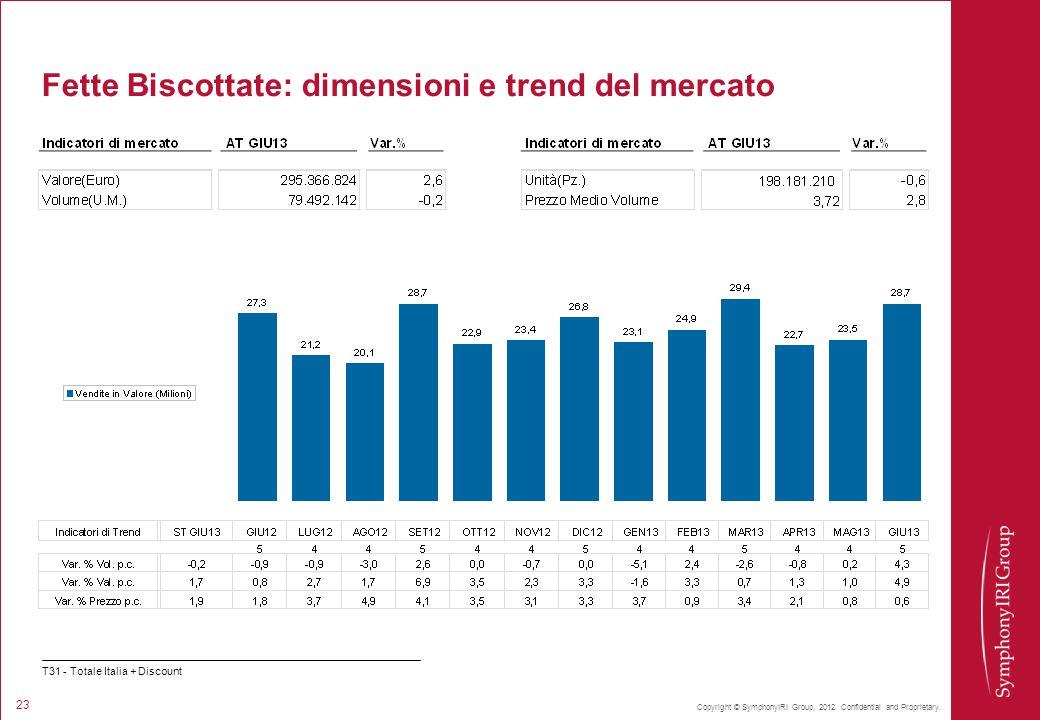 Fette Biscottate: dimensioni e trend del mercato