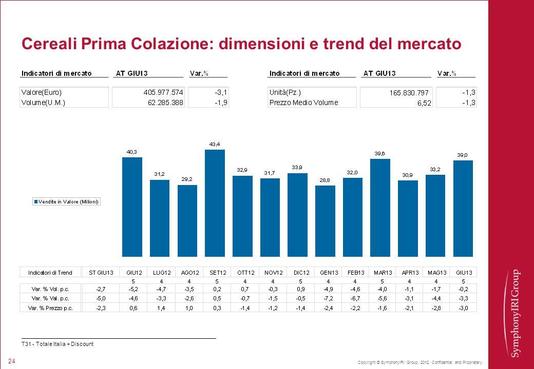 Cereali Prima Colazione: dimensioni e trend del mercato