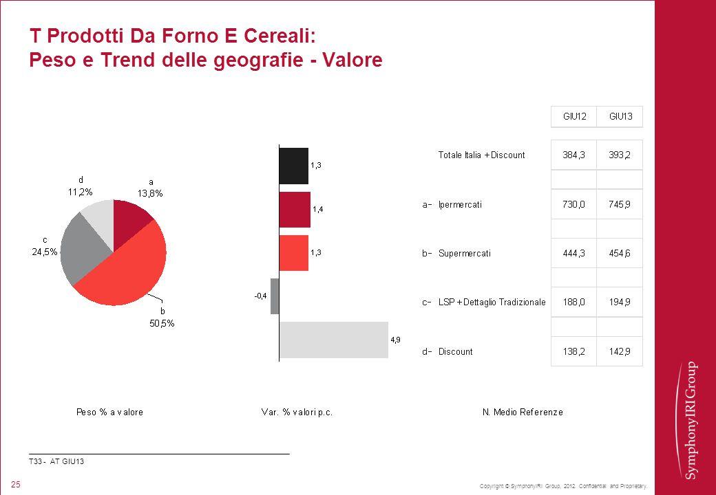 T Prodotti Da Forno E Cereali: Peso e Trend delle geografie - Valore