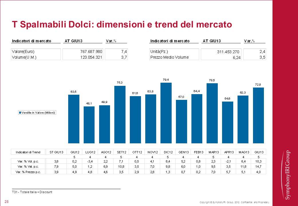 T Spalmabili Dolci: dimensioni e trend del mercato