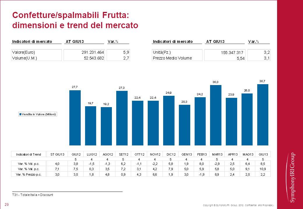 Confetture/spalmabili Frutta: dimensioni e trend del mercato