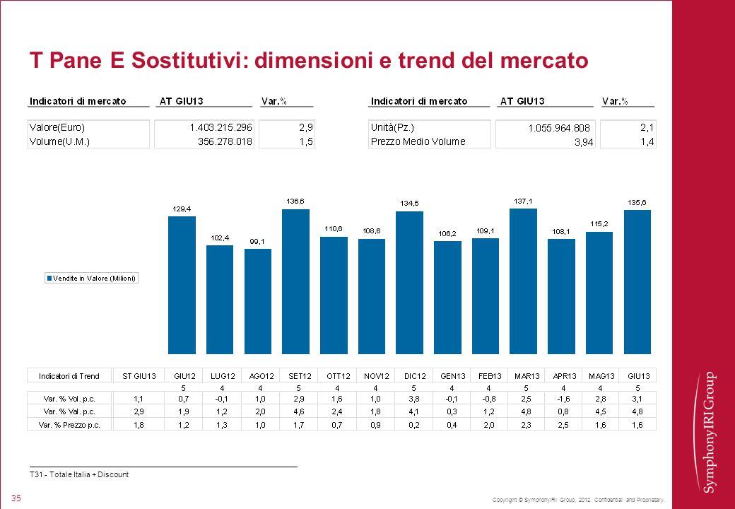 T Pane E Sostitutivi: dimensioni e trend del mercato