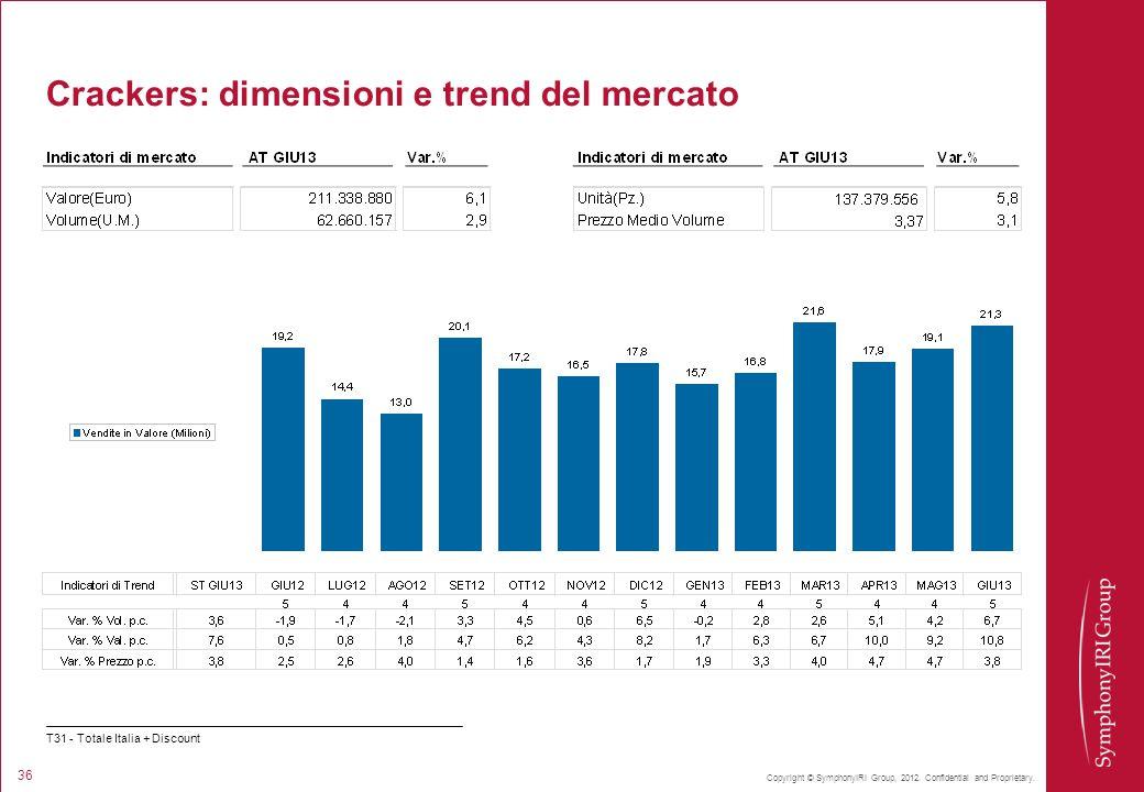 Crackers: dimensioni e trend del mercato