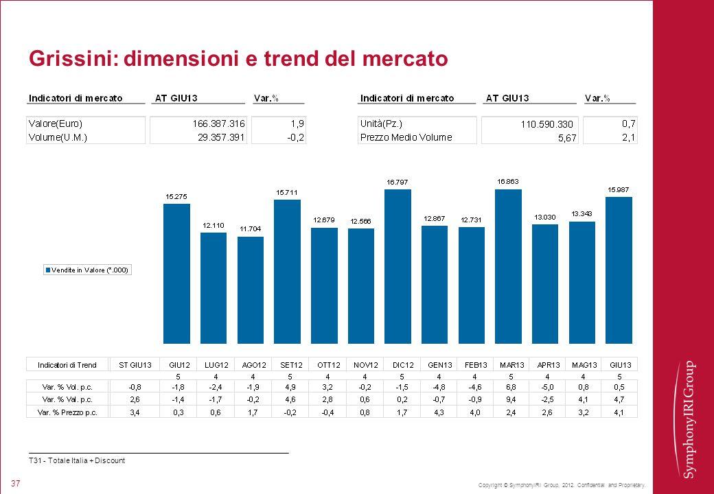 Grissini: dimensioni e trend del mercato