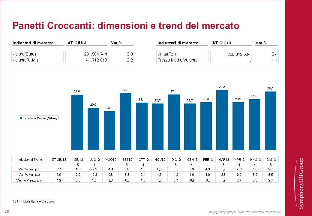 Panetti Croccanti: dimensioni e trend del mercato