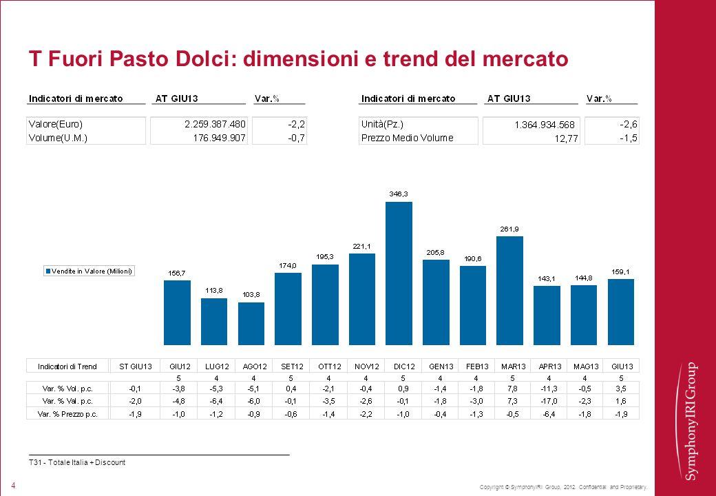 T Fuori Pasto Dolci: dimensioni e trend del mercato