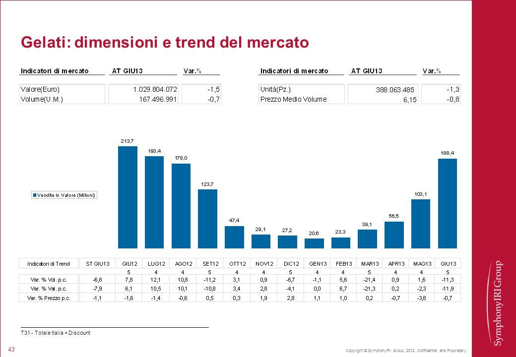 Gelati: dimensioni e trend del mercato