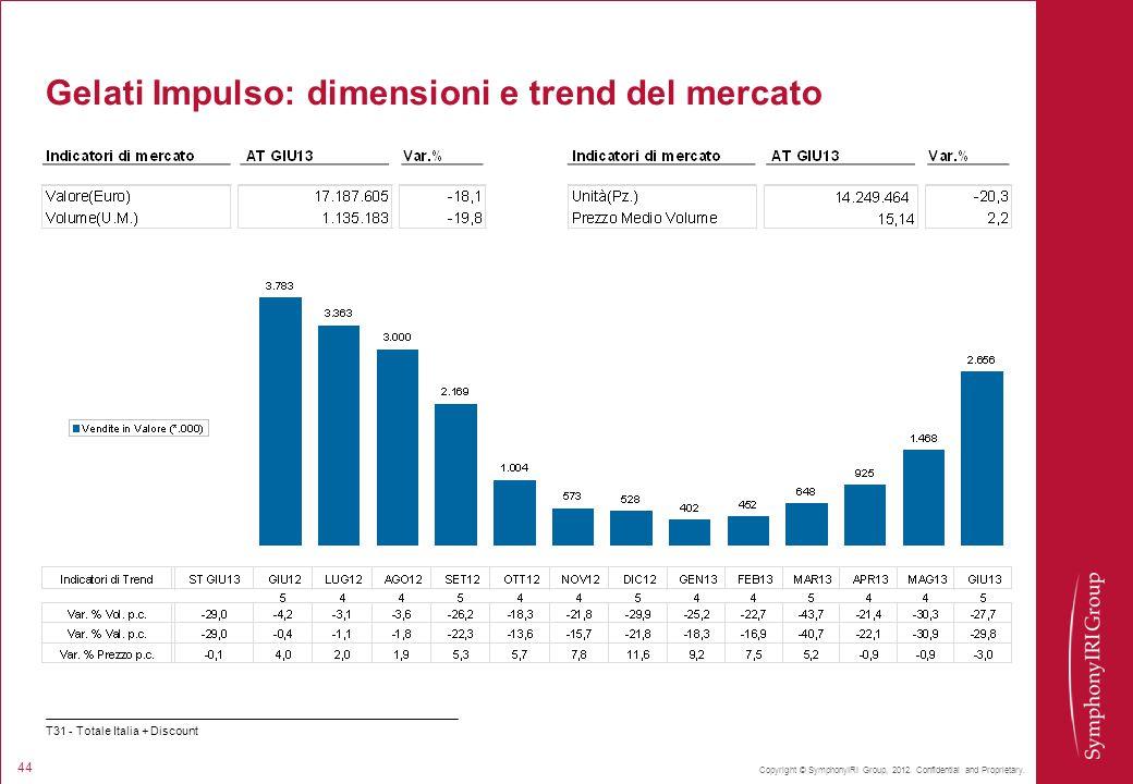 Gelati Impulso: dimensioni e trend del mercato