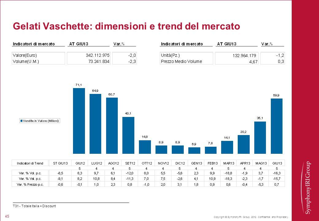 Gelati Vaschette: dimensioni e trend del mercato