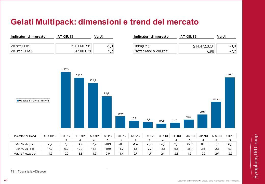 Gelati Multipack: dimensioni e trend del mercato