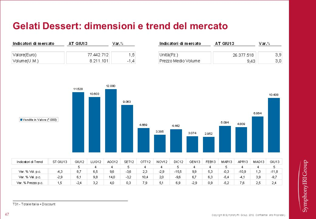 Gelati Dessert: dimensioni e trend del mercato