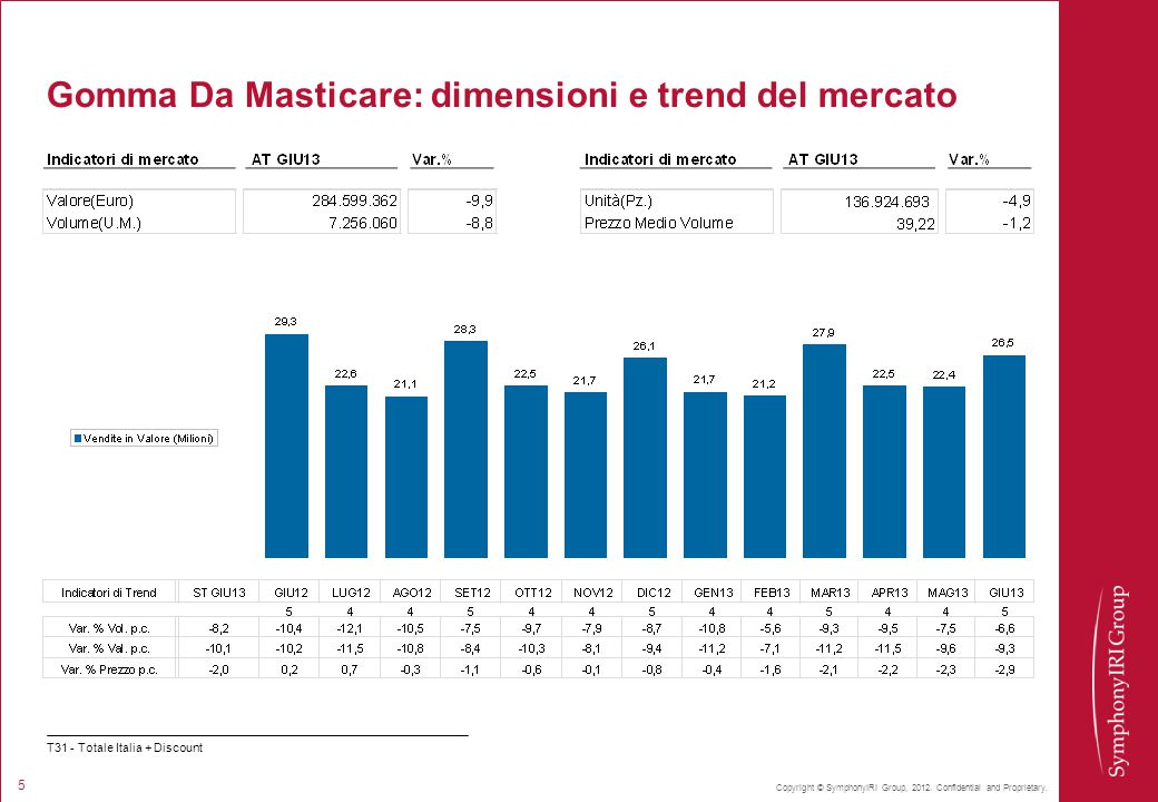 Gomma Da Masticare: dimensioni e trend del mercato