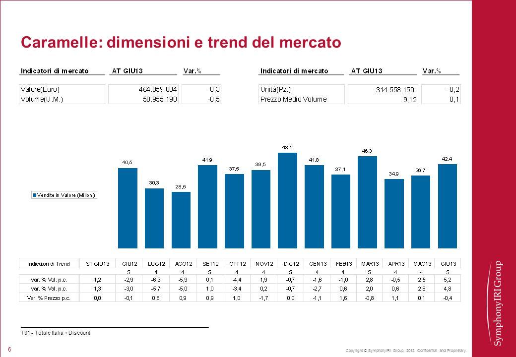 Caramelle: dimensioni e trend del mercato