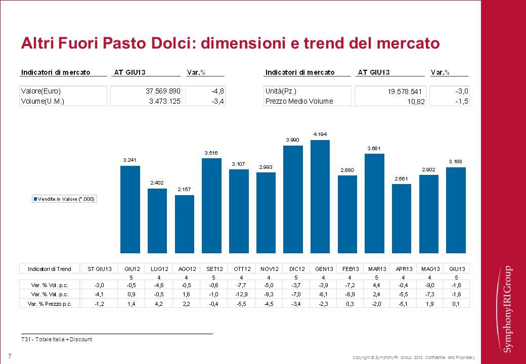 Altri Fuori Pasto Dolci: dimensioni e trend del mercato