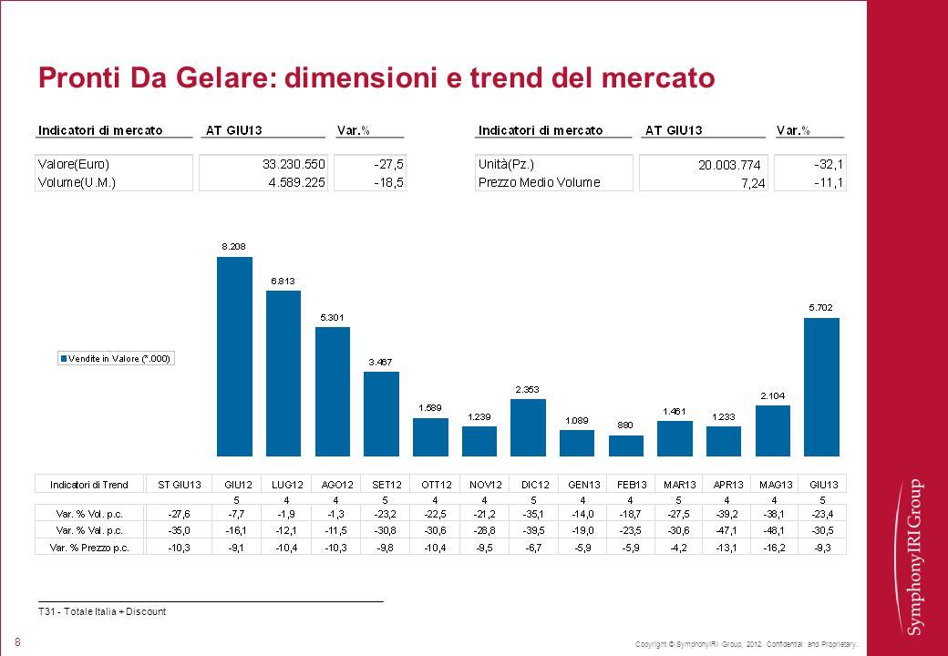 Pronti Da Gelare: dimensioni e trend del mercato
