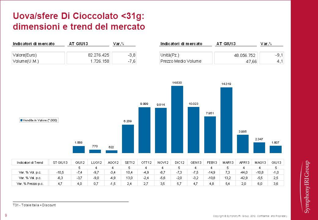 Uova/sfere Di Cioccolato <31g: dimensioni e trend del mercato
