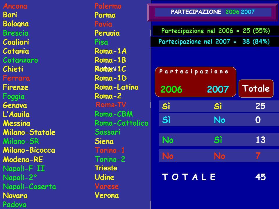 Partecipazione nel 2006 = 25 (55%)