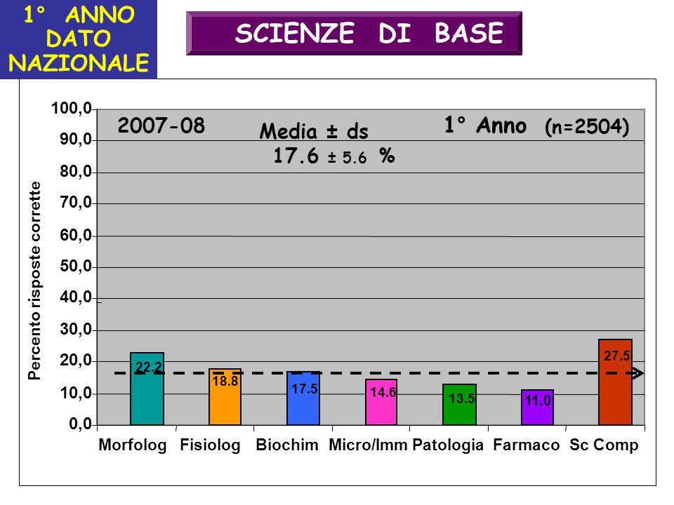 SCIENZE DI BASE 1° ANNO DATO NAZIONALE 1° Anno 1° Anno 2007-08
