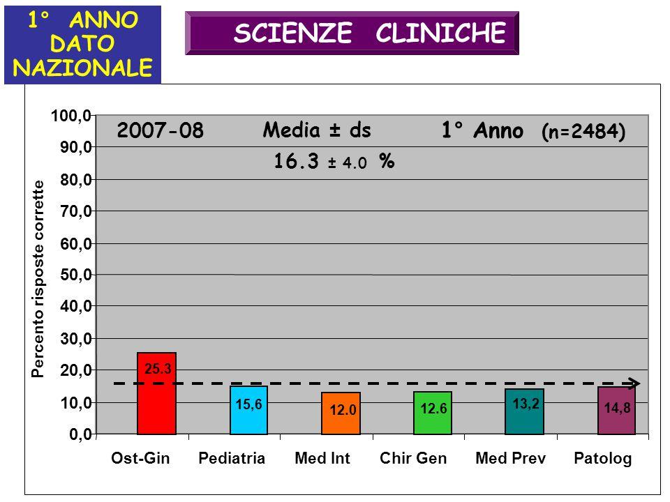 SCIENZE CLINICHE 1° ANNO DATO NAZIONALE 1° Anno 2007-08 Media ± ds