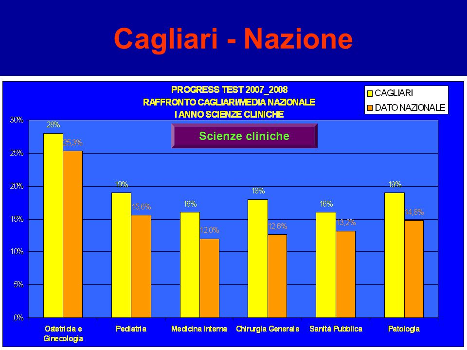 Cagliari - Nazione Scienze cliniche
