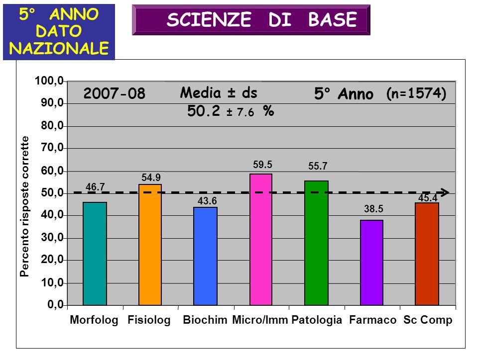 SCIENZE DI BASE 5° ANNO DATO NAZIONALE 5° Anno 2007-08 Media ± ds