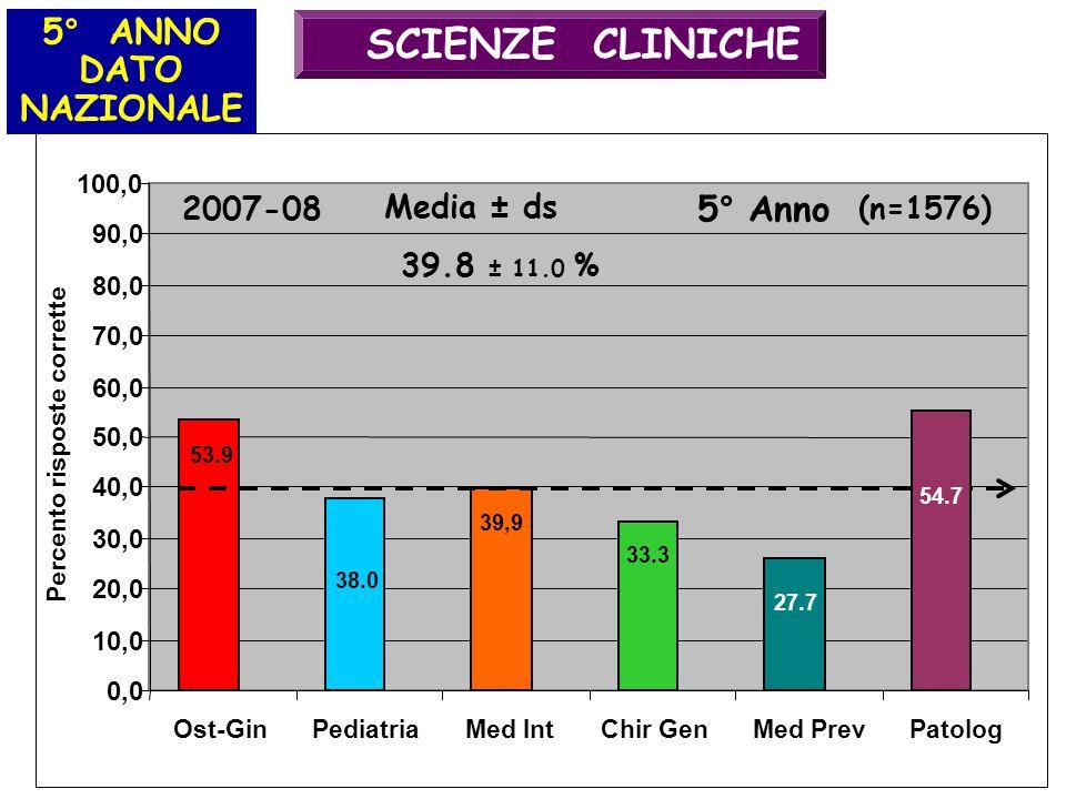 SCIENZE CLINICHE 5° ANNO DATO NAZIONALE 5° Anno 2007-08 Media ± ds
