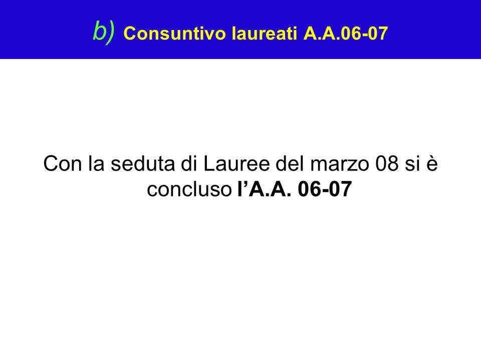 b) Consuntivo laureati A.A.06-07