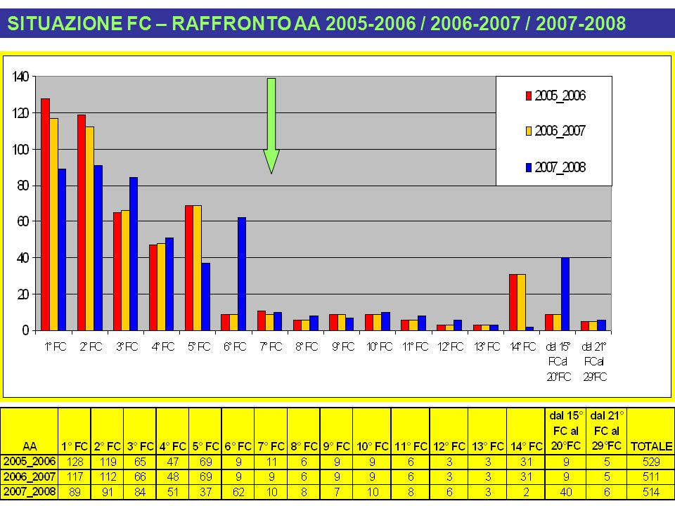 SITUAZIONE FC – RAFFRONTO AA 2005-2006 / 2006-2007 / 2007-2008