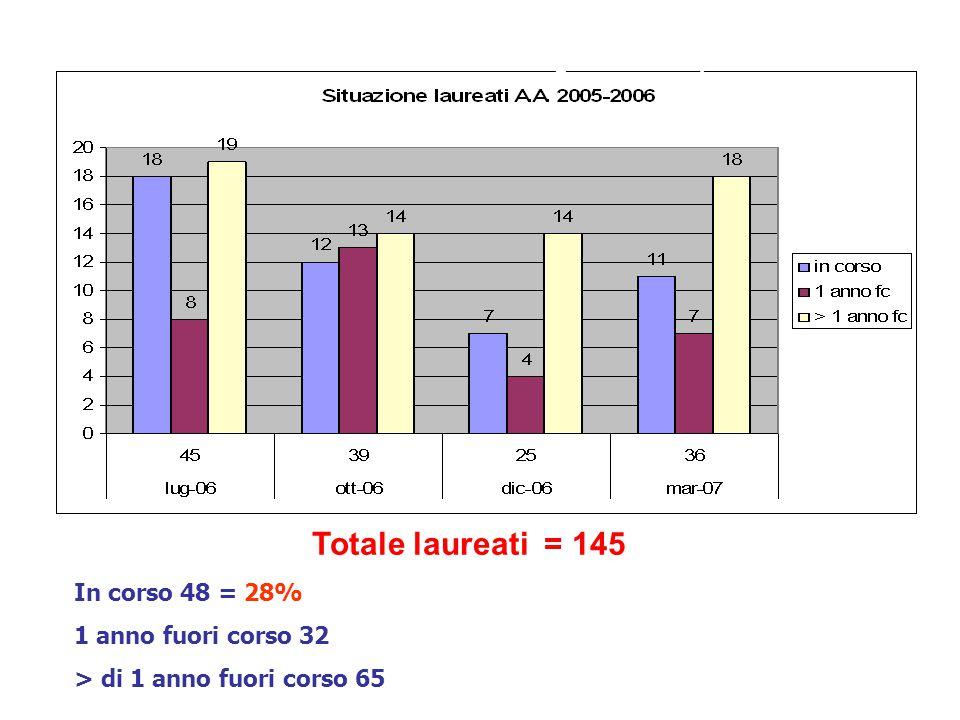 Laureati CdL Medicina e Chirurgia AA 2005/2006