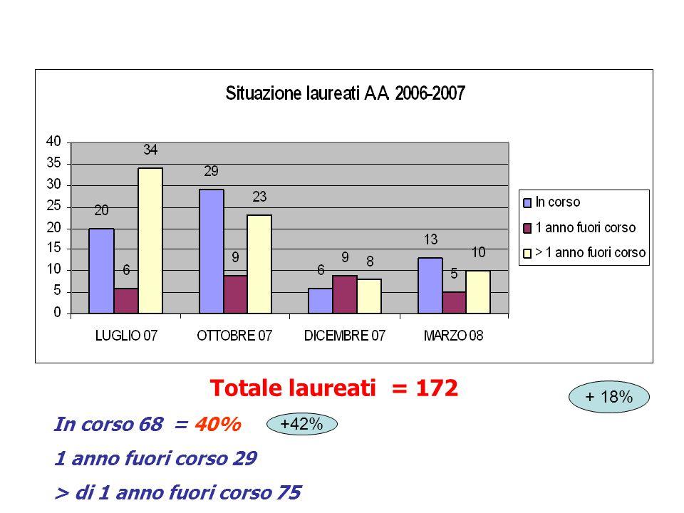 CdL Medicina e Chirurgia anno accademico 2006/2007