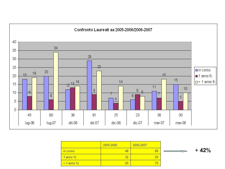 Confronto laureati CdL Medicina e Chirurgia AA 2005-2006/2006-2007