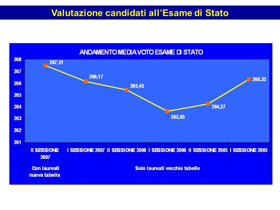 Valutazione candidati all'Esame di Stato