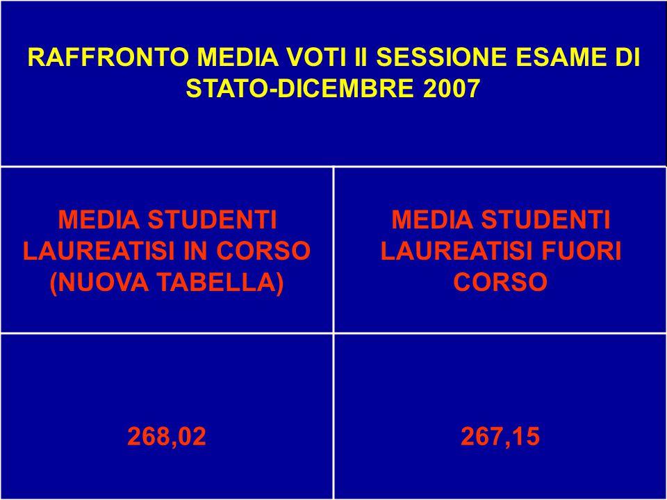 RAFFRONTO MEDIA VOTI II SESSIONE ESAME DI STATO-DICEMBRE 2007
