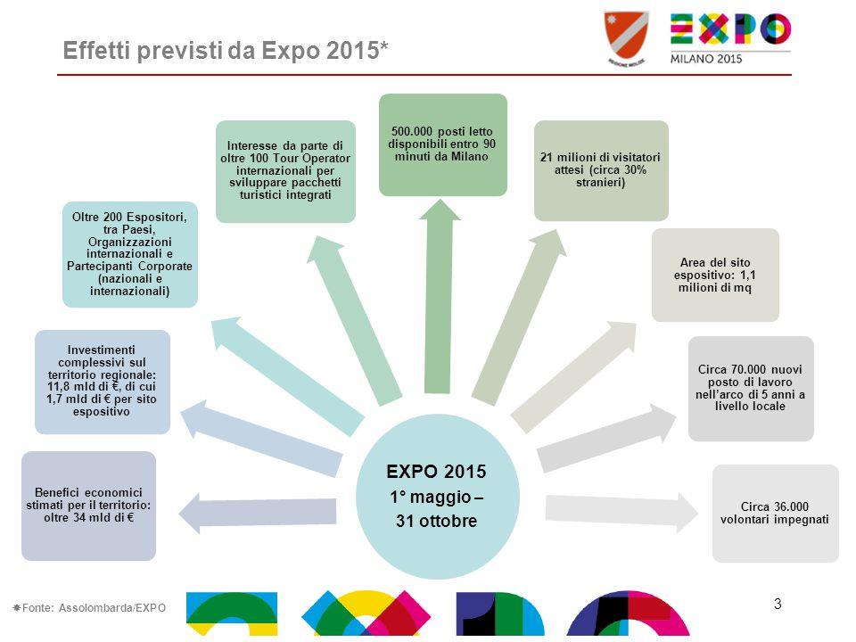Effetti previsti da Expo 2015*