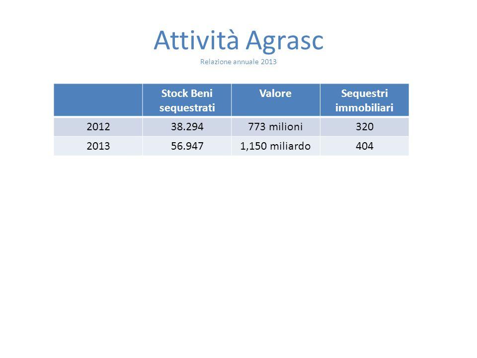 Attività Agrasc Relazione annuale 2013